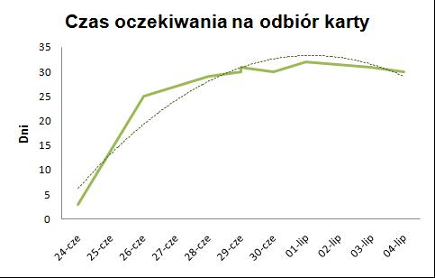 Wykres czasu oczekiwania nakartę