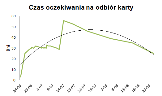 Wykres czasu oczekiwania nakartę wzależności oddaty złożenia wniosku