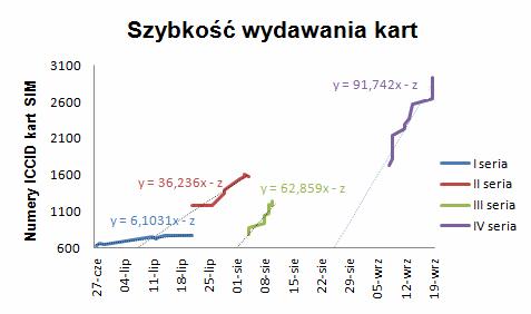 Wykres szybkości wydawania kart SIM