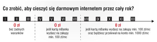 Mapa obowiązków klienta wramach promocji mBank