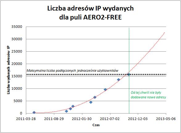 Pula adresów IP Aero2 ijej rozszerzanie w2012 roku