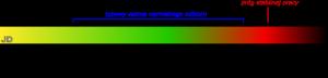 Siła sygnału odbieranego przez modemy - odmodnego dosłabego
