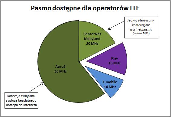 Pasmo dostępne dla poszczególnych operatorów oferujących usługi LTE