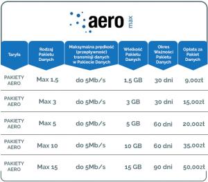 Aktualna oferta pakietów Aero Max