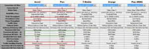 Wynegocjowane parametry QoS dla różnych kart SIM, wtym Aero2 iPlus