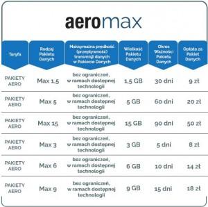 Tabelka pakietów Aero Max