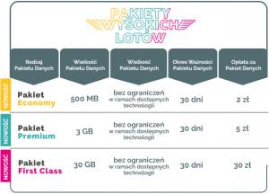 Oferta pakietów płatnych Aero2: Pakiety Wysokich Lotów